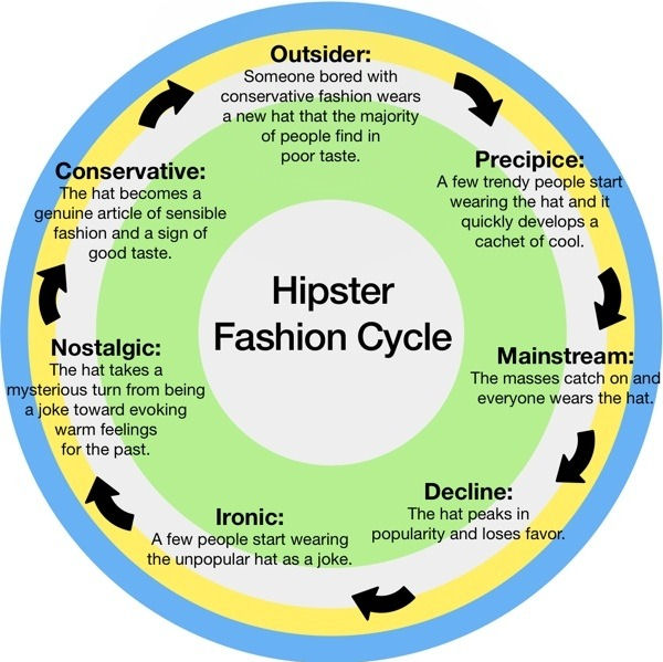 The Hipster Fashion Cycle